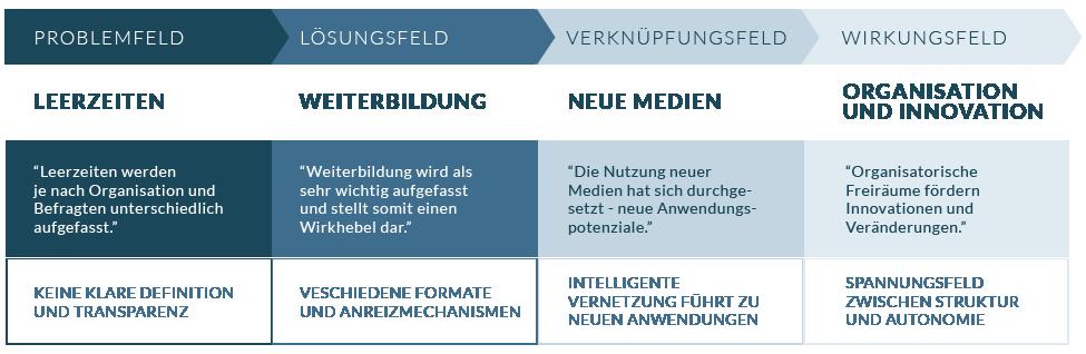 problemfeld-01