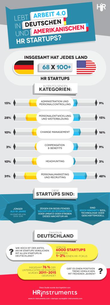 In dieser Infografik werden zentrale Ergebnisse des HR Startups Survey 2015 dargestellt.