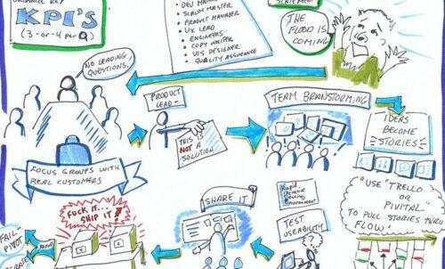 Warum organisationale Agilität und Feedback zusammengehören